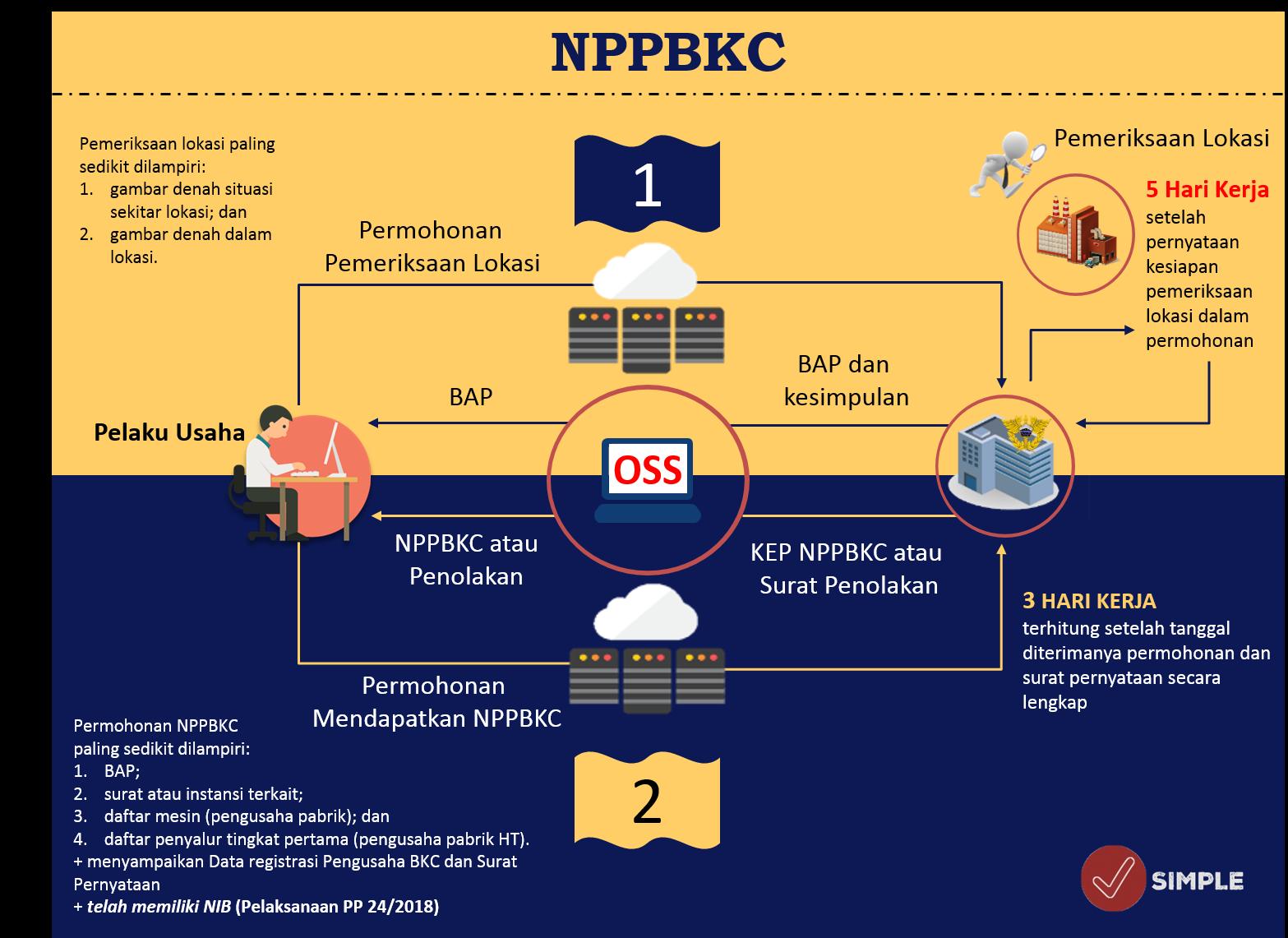Prosedur Pelayanan Pembuatan Nomor Pokok Pengusaha Barang Kena Cukai (NPPBKC) Hasil Produk Tembakau Lainnya (HPTL)